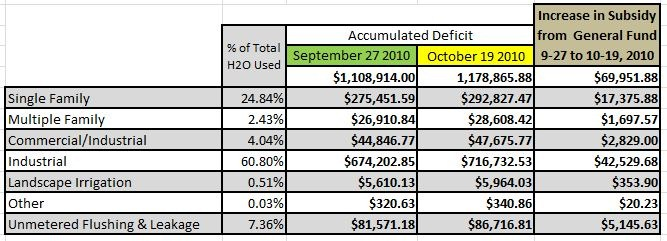 Deficit Calculations for Oct 19 2010