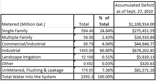 Water System Statistics 2009 Deficit Calculations