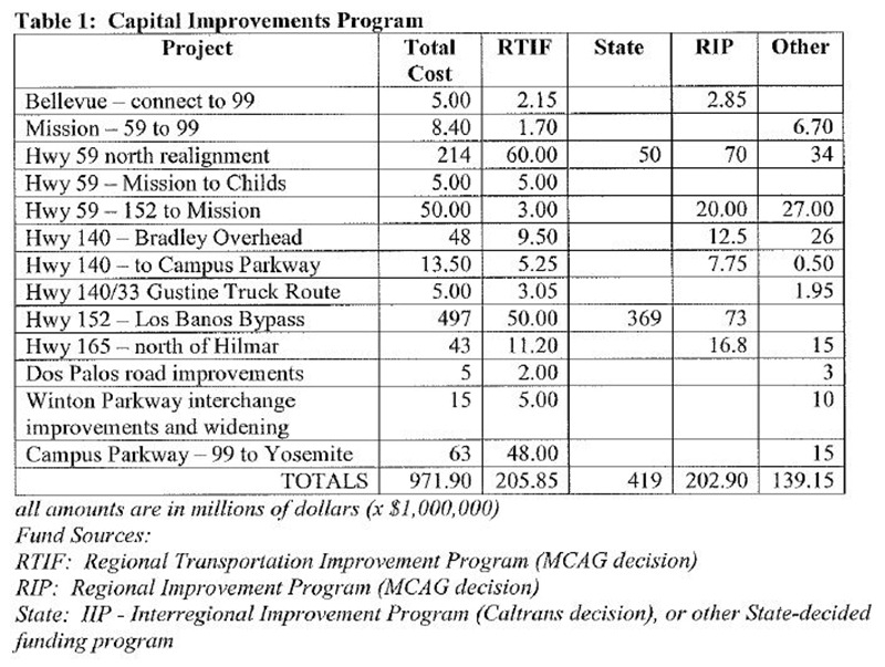 Table 1 Capital Improvements Program