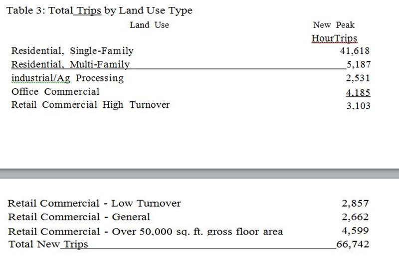 Table 3 Total Trips By Land Use Type