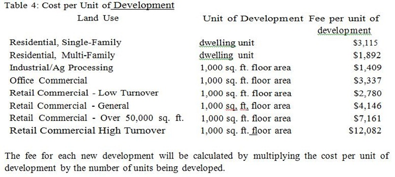 Table 4 Cost Per Unit of Development