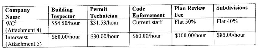 Fiscal Impact of Technicians
