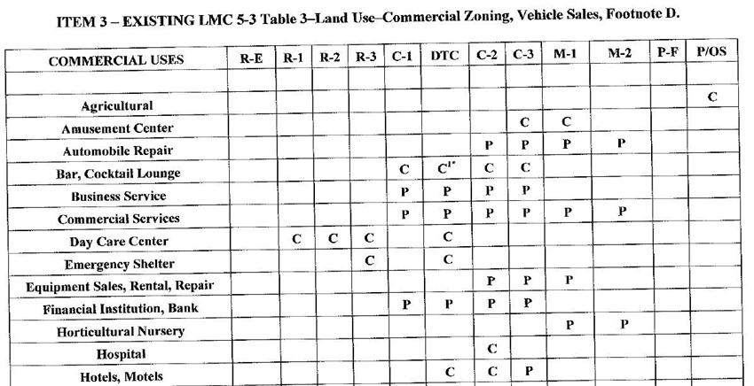 LMC Table 1