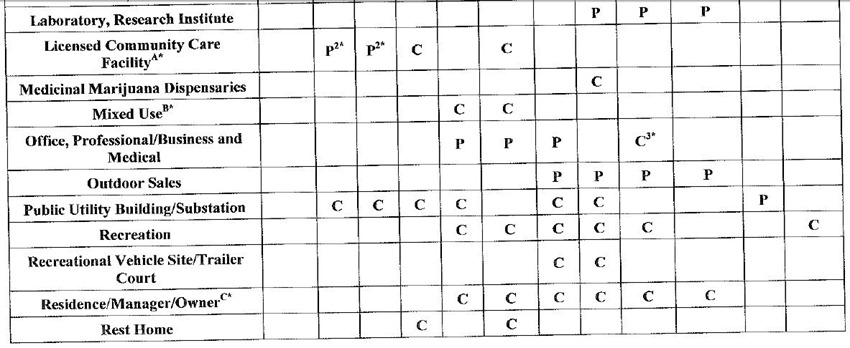 LMC Table 2