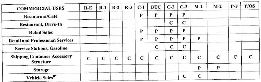 LMC Table 3