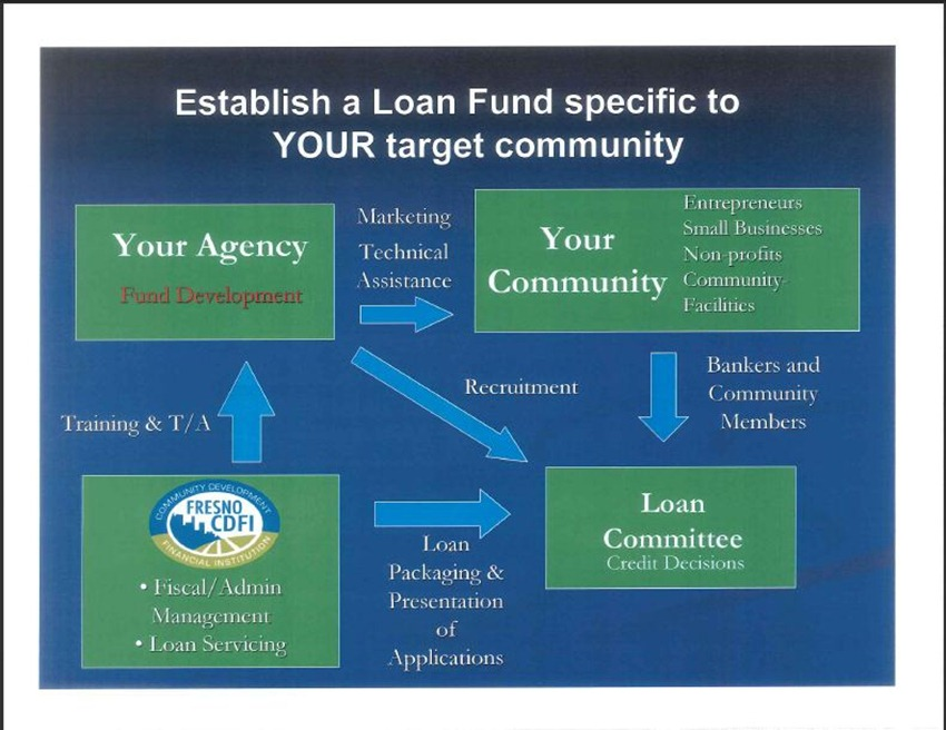 Fresno Community Development Financial Institution 12