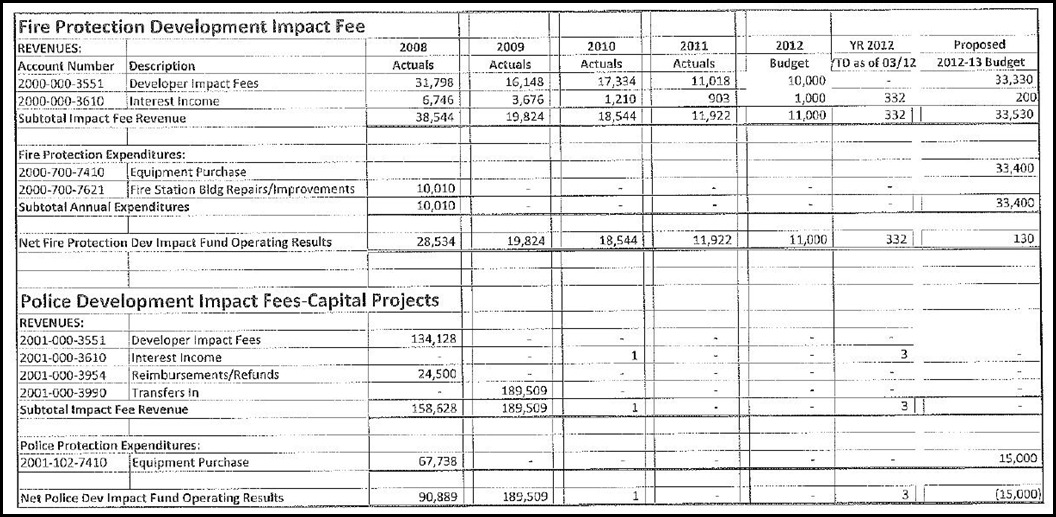 Fire Protection Impact Fees CP Page 3