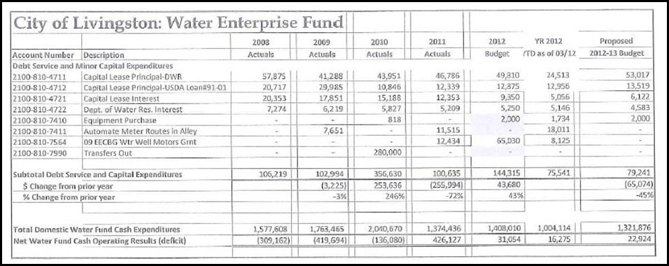 Water Enterprise Operating Fund Page 4