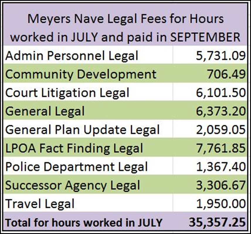 Meyers Nave July Hours Worked