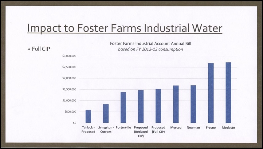 Impact on Foster Farms