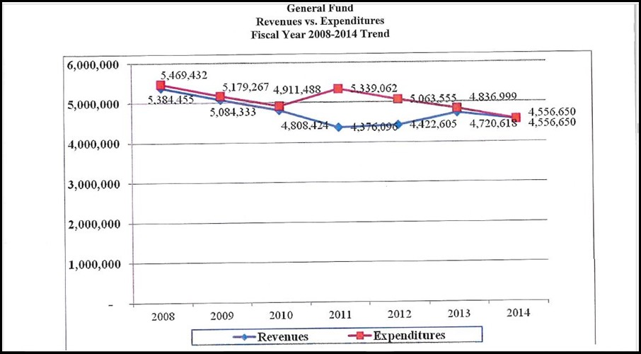 Budget Variance - 2013-2014 Proposed Budget